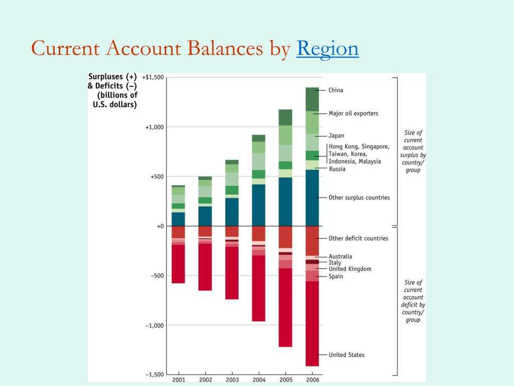 Current Account Balances by