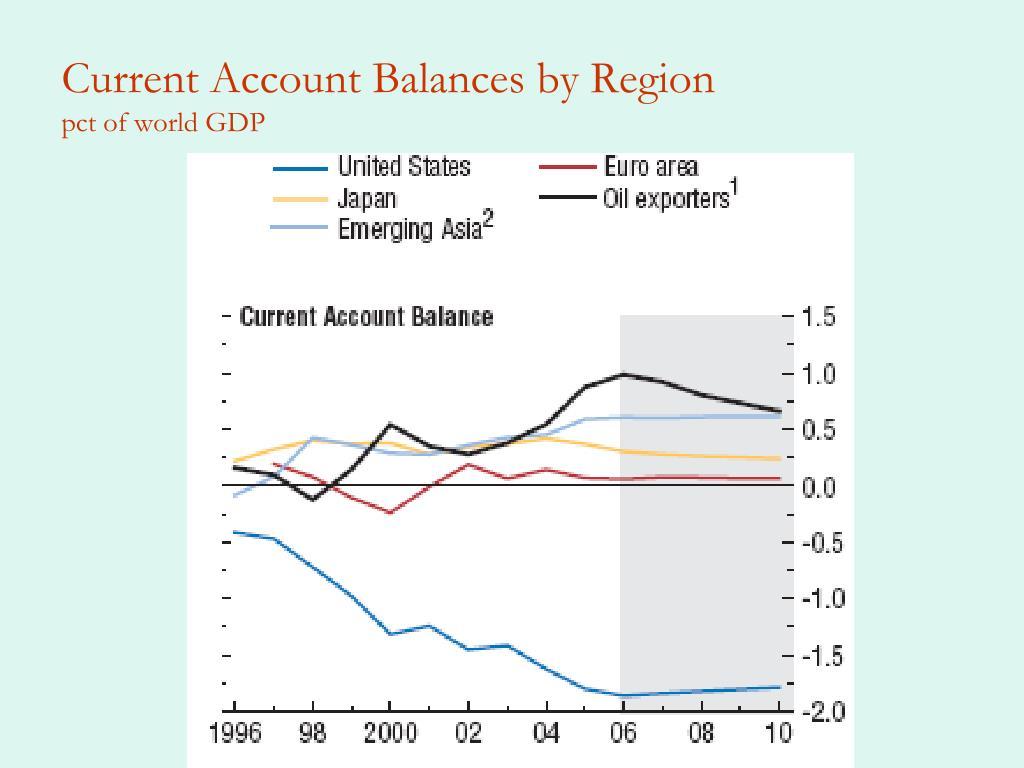 Current Account Balances by Region