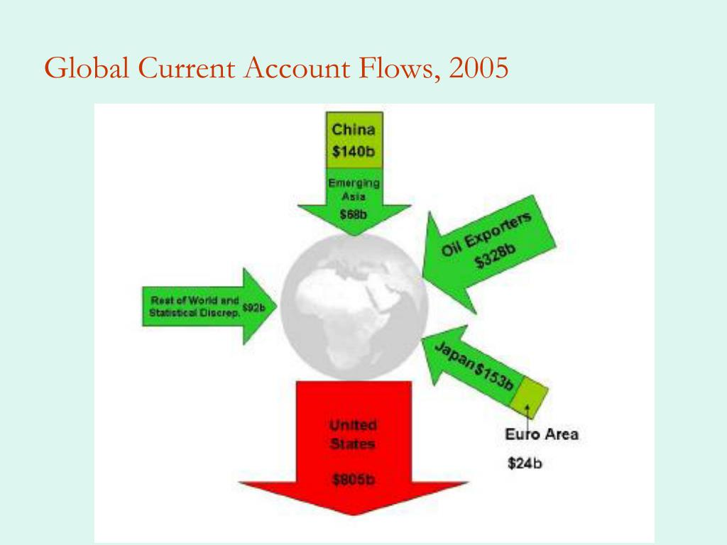 Global Current Account Flows, 2005