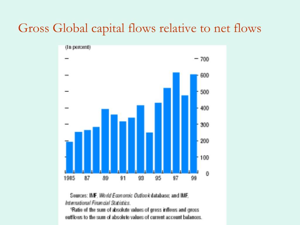 Gross Global capital flows relative to net flows