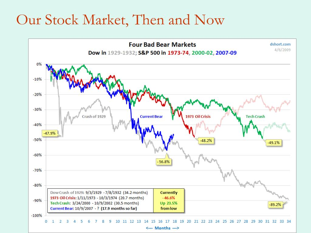 Our Stock Market, Then and Now