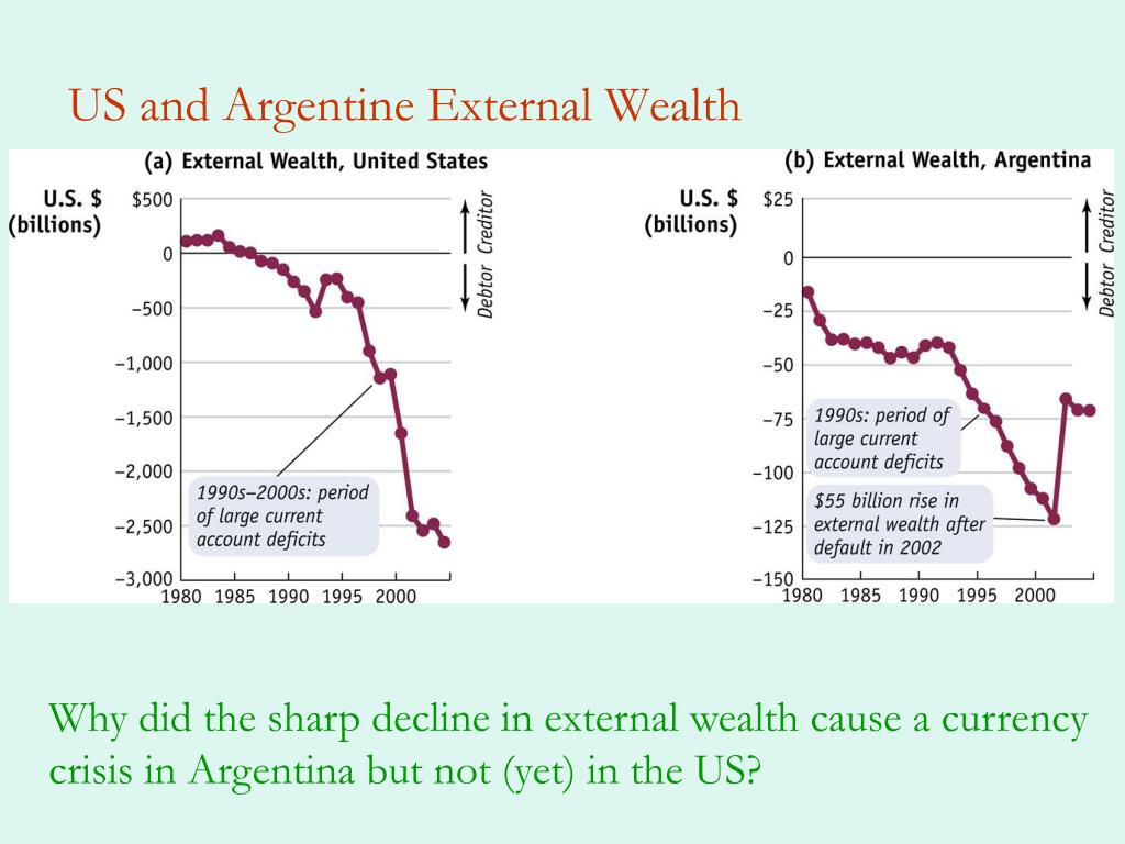 US and Argentine External Wealth