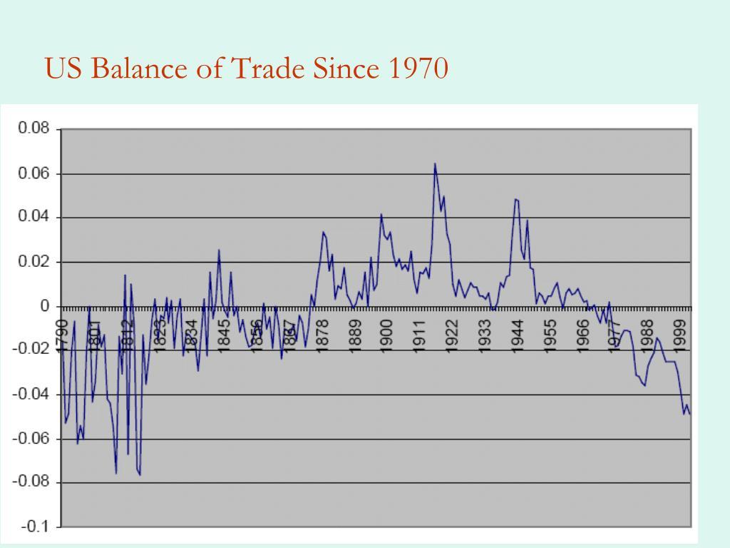 US Balance of Trade Since 1970