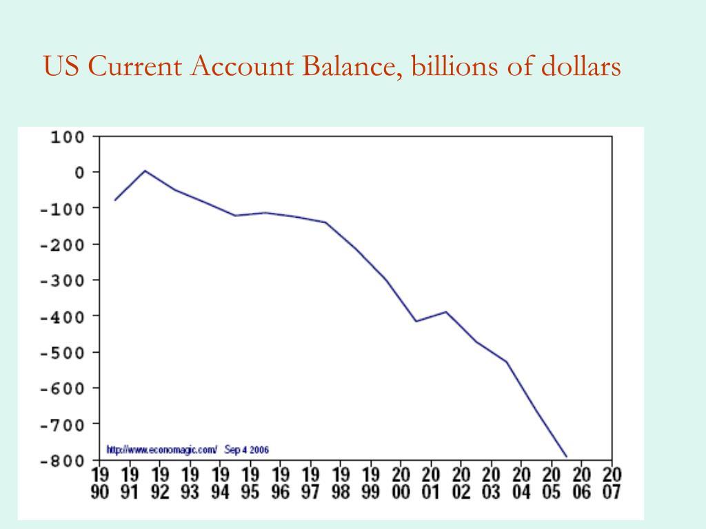 US Current Account Balance, billions of dollars