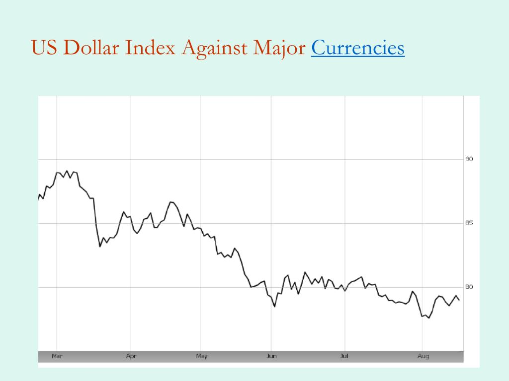 US Dollar Index Against Major