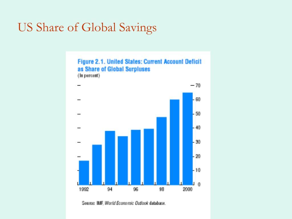 US Share of Global Savings