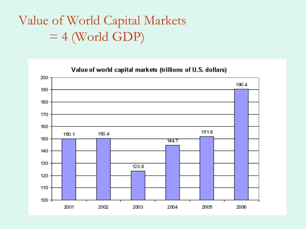 Value of World Capital Markets