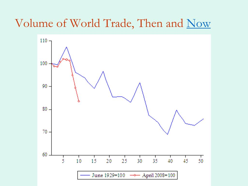 Volume of World Trade, Then and