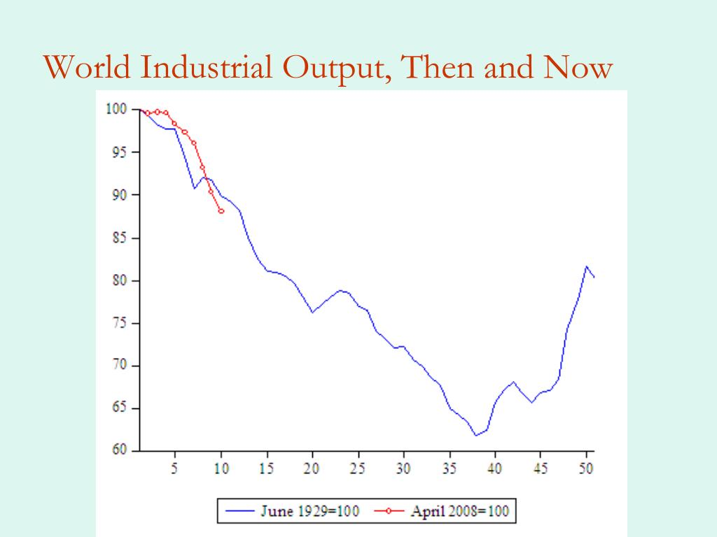 World Industrial Output, Then and Now