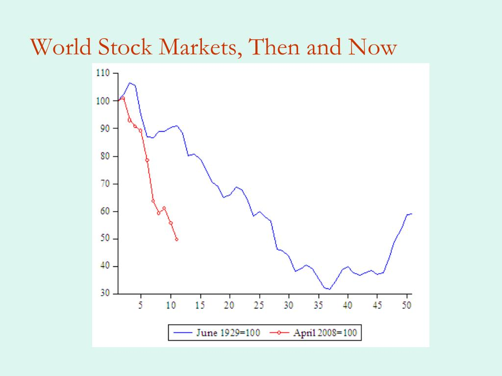 World Stock Markets, Then and Now