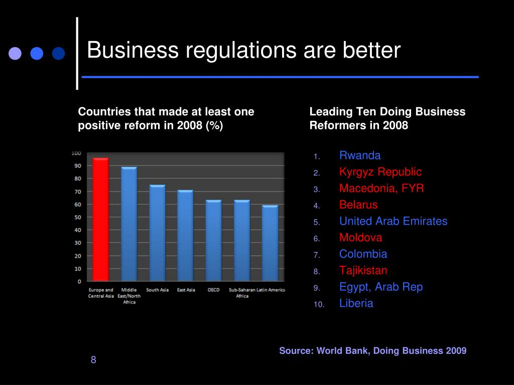 Business regulations are better