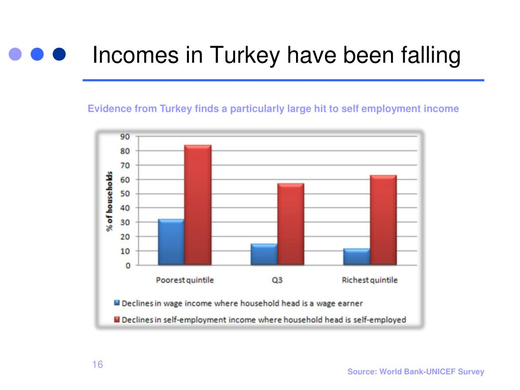 Incomes in Turkey have been falling