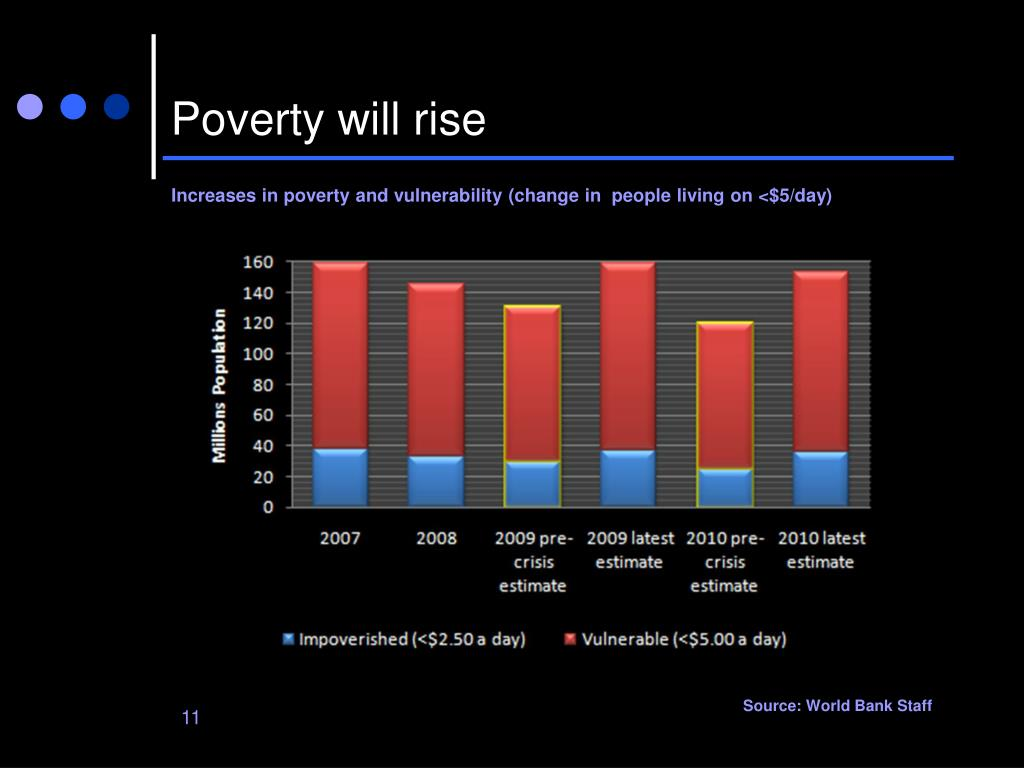 Poverty will rise