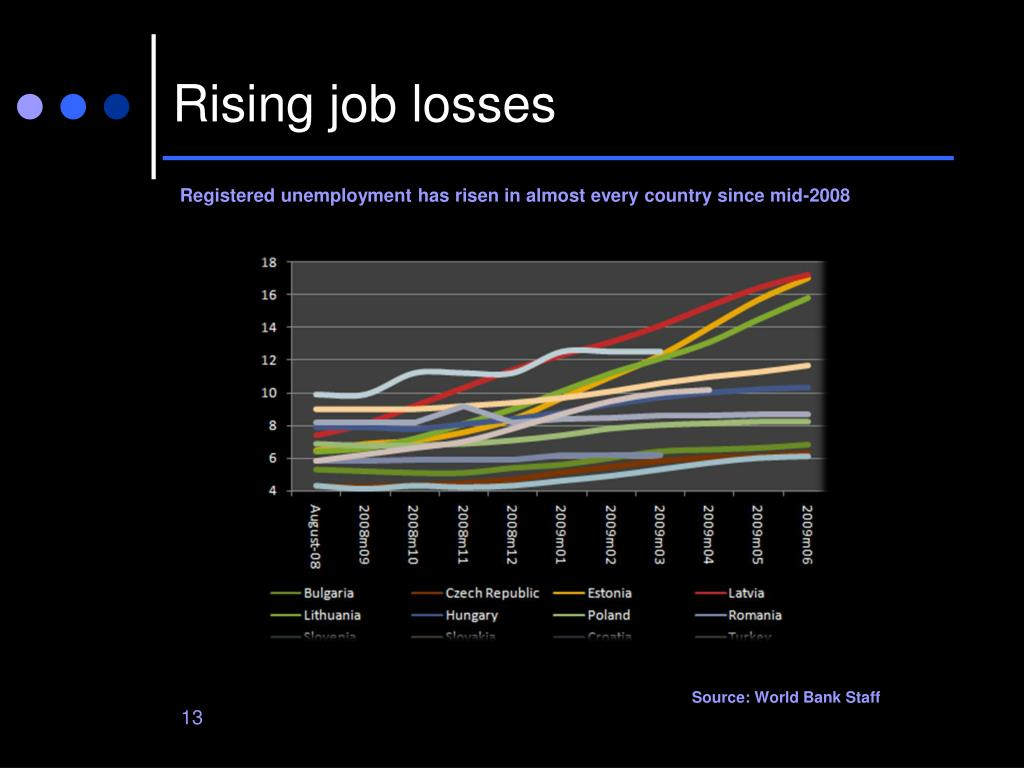 Rising job losses