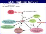 ace inhibitors for ccf