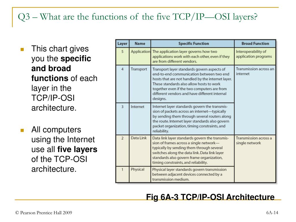 Q3 – What are the functions of the five TCP/IP—OSI layers?