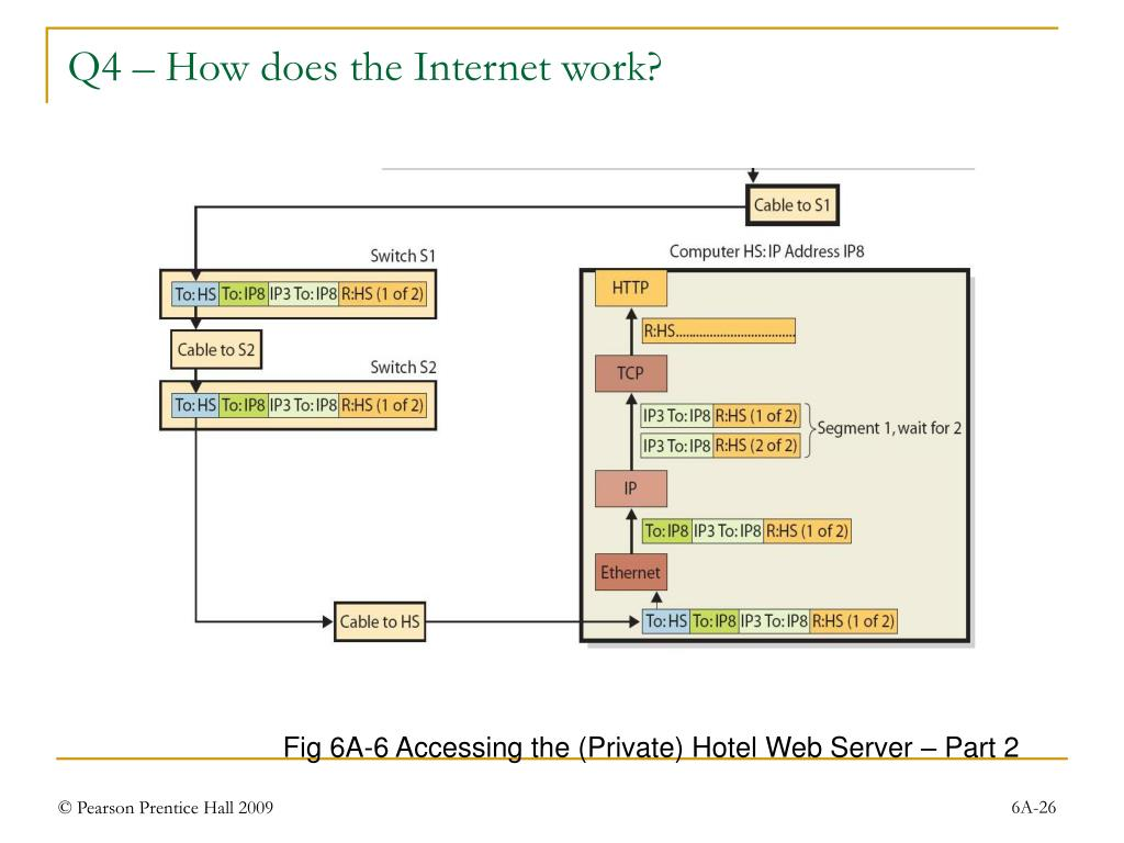 Q4 – How does the Internet work?
