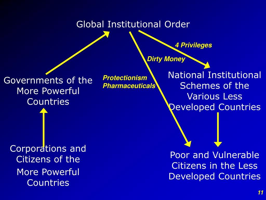 Global Institutional Order