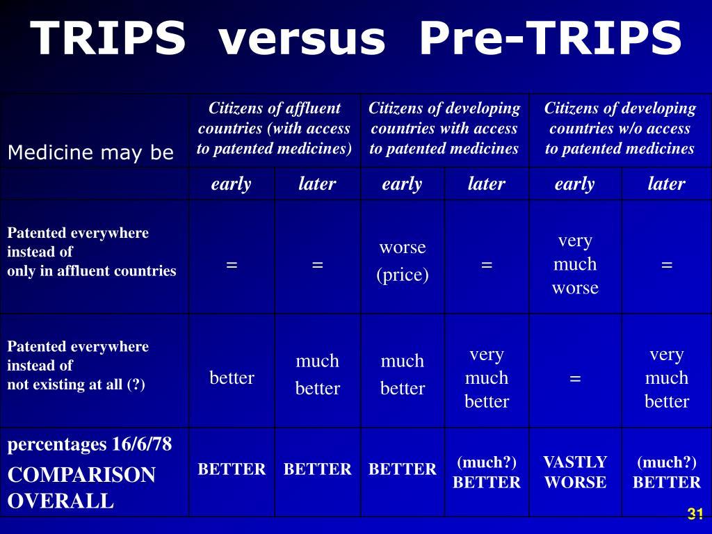 TRIPS  versus  Pre-TRIPS
