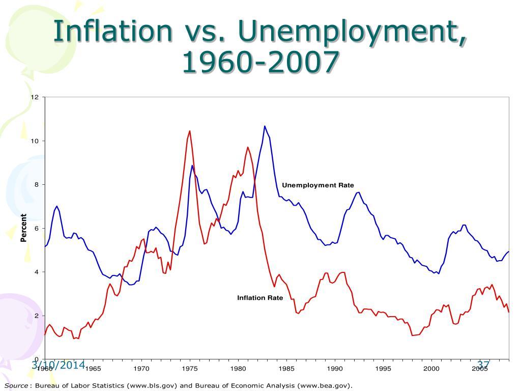 Inflation vs. Unemployment, 1960-2007