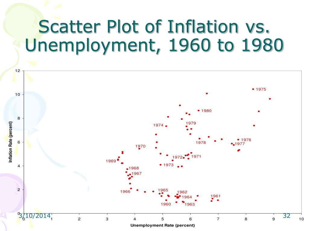 Scatter Plot of Inflation vs.