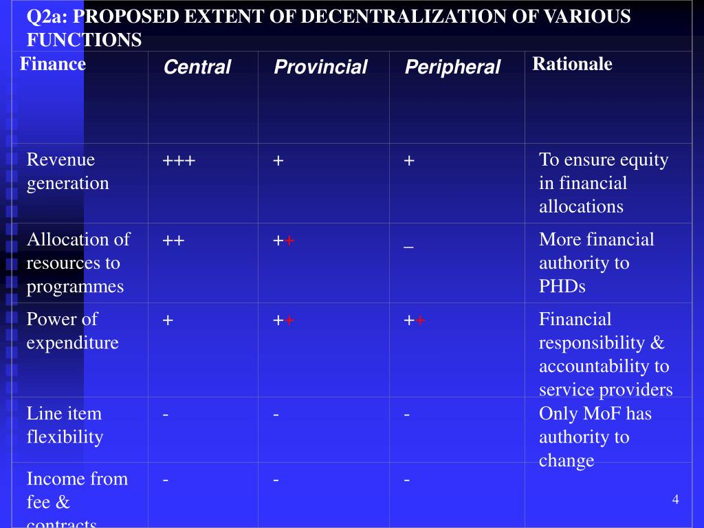 Q2a: PROPOSED EXTENT OF DECENTRALIZATION OF VARIOUS FUNCTIONS
