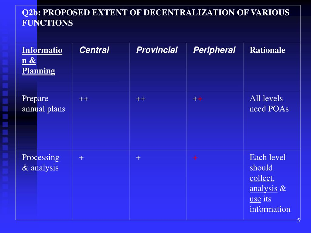 Q2b: PROPOSED EXTENT OF DECENTRALIZATION OF VARIOUS FUNCTIONS