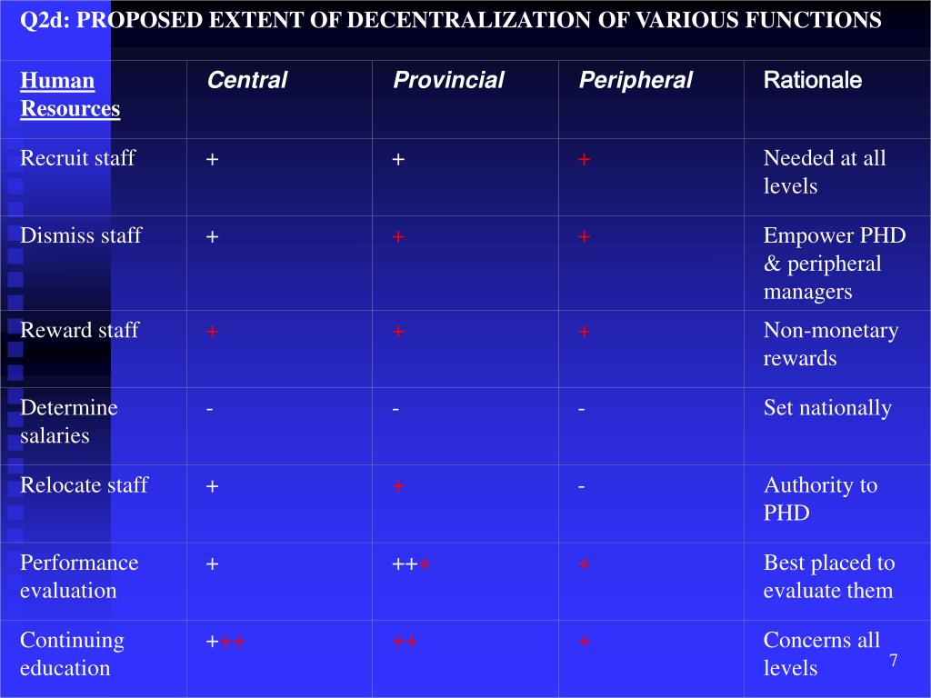 Q2d: PROPOSED EXTENT OF DECENTRALIZATION OF VARIOUS FUNCTIONS