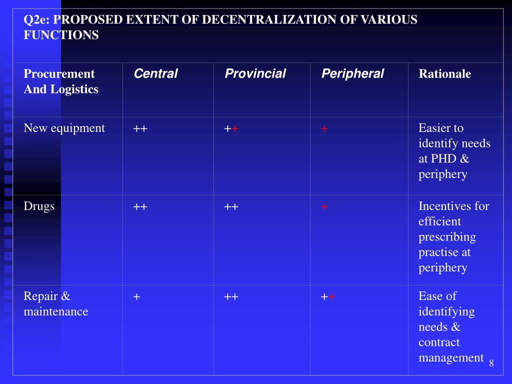 Q2e: PROPOSED EXTENT OF DECENTRALIZATION OF VARIOUS FUNCTIONS
