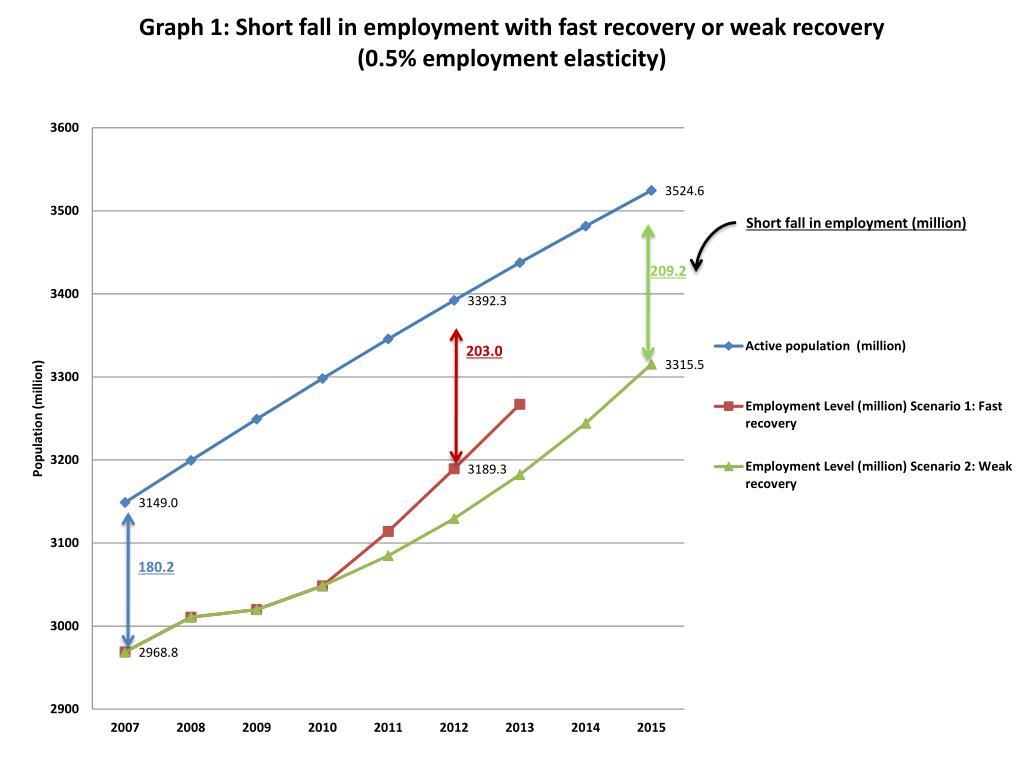 Short fall in employment (million)
