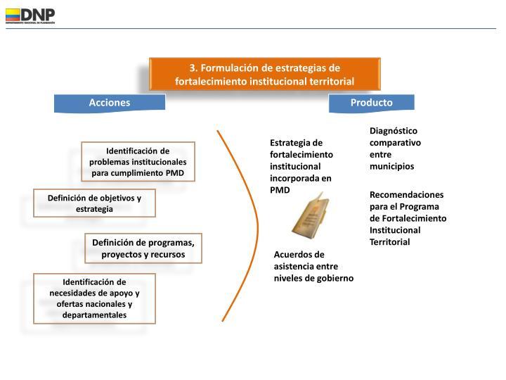 3. Formulación de estrategias de fortalecimiento institucional territorial