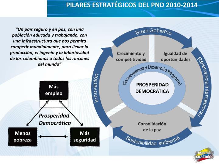 pilares estratégicos del