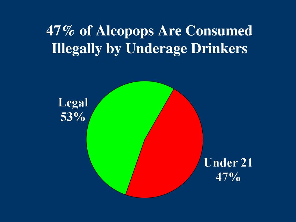 47% of Alcopops Are Consumed Illegally by Underage Drinkers