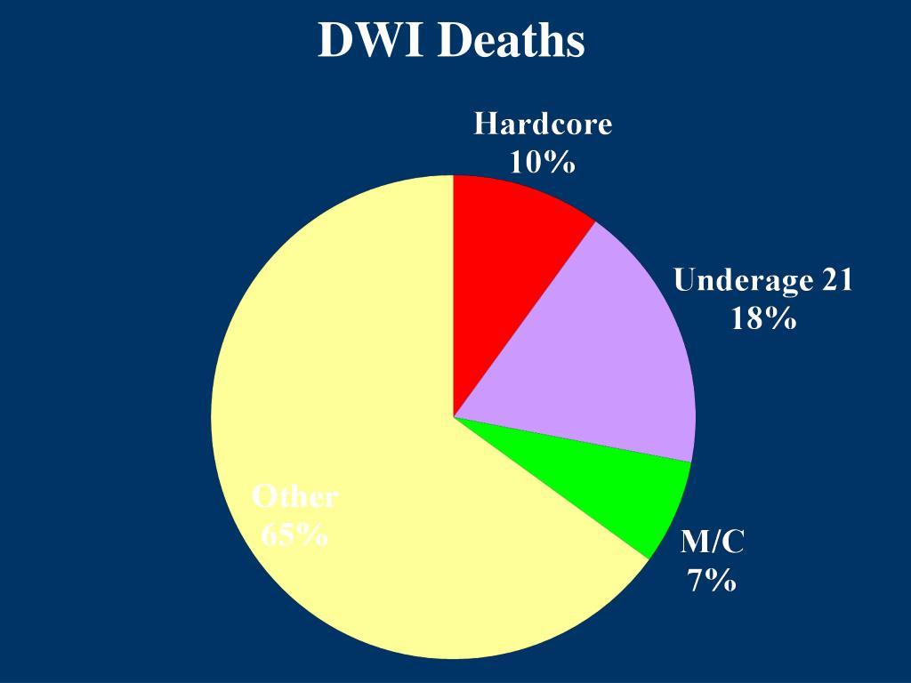 DWI Deaths