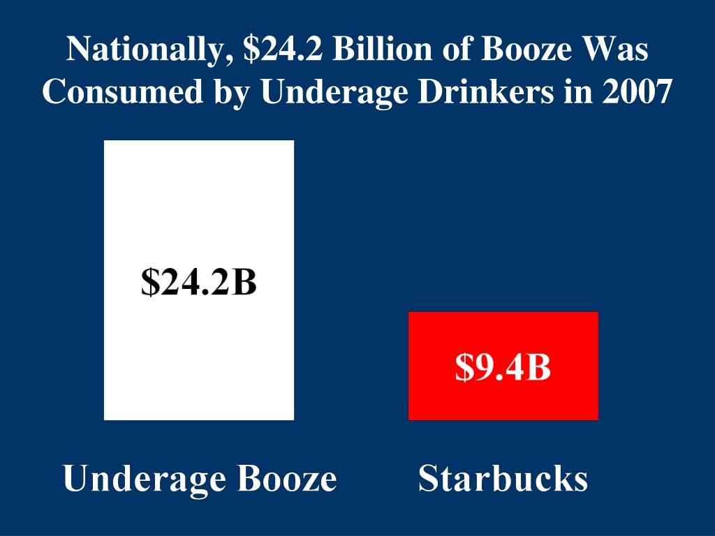 Nationally, $24.2 Billion of Booze Was Consumed by Underage Drinkers in 2007