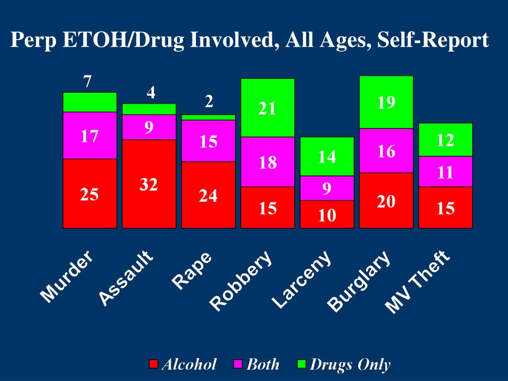 Perp ETOH/Drug Involved, All Ages, Self-Report