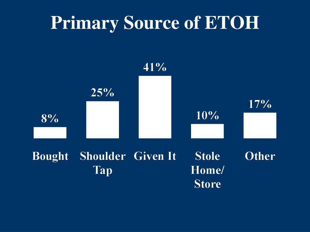 Primary Source of ETOH