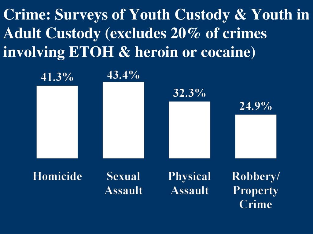 Crime: Surveys of Youth Custody & Youth in Adult Custody (excludes 20% of crimes involving ETOH & heroin or cocaine)