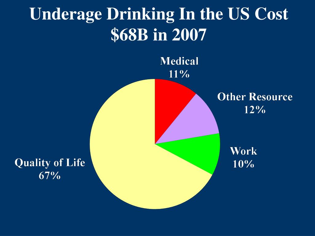 Underage Drinking In the US Cost $68B in 2007