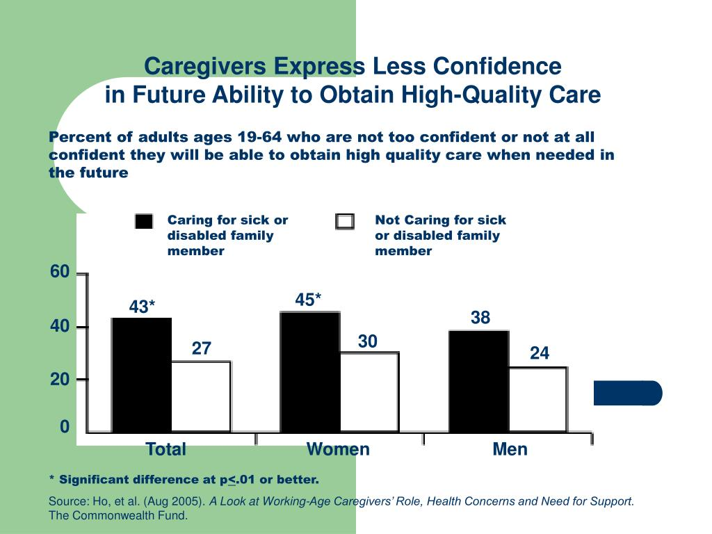 Caregivers Express Less Confidence