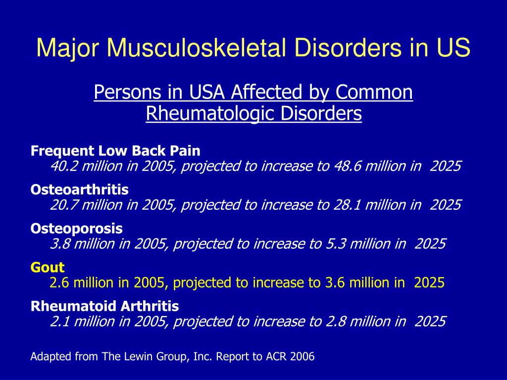 Major Musculoskeletal Disorders in US