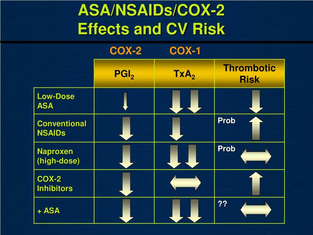 ASA/NSAIDs/COX-2