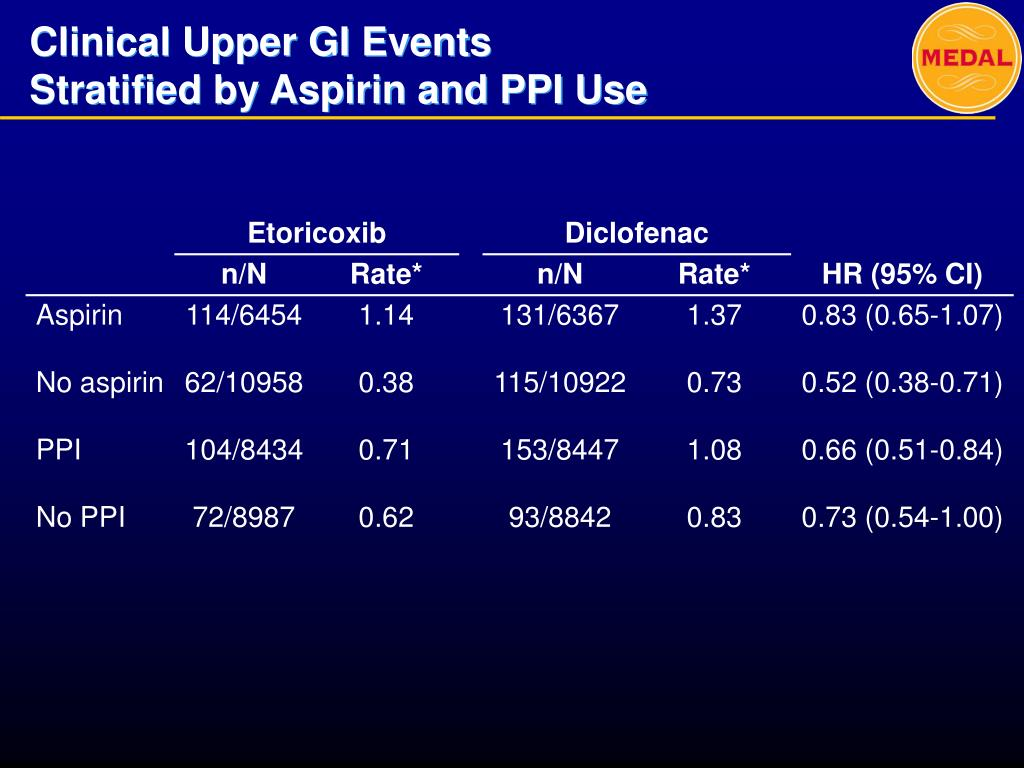 Clinical Upper GI Events