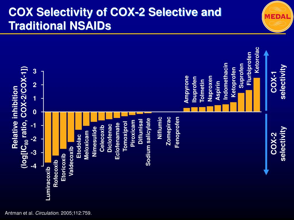 COX Selectivity of COX-2 Selective and Traditional NSAIDs