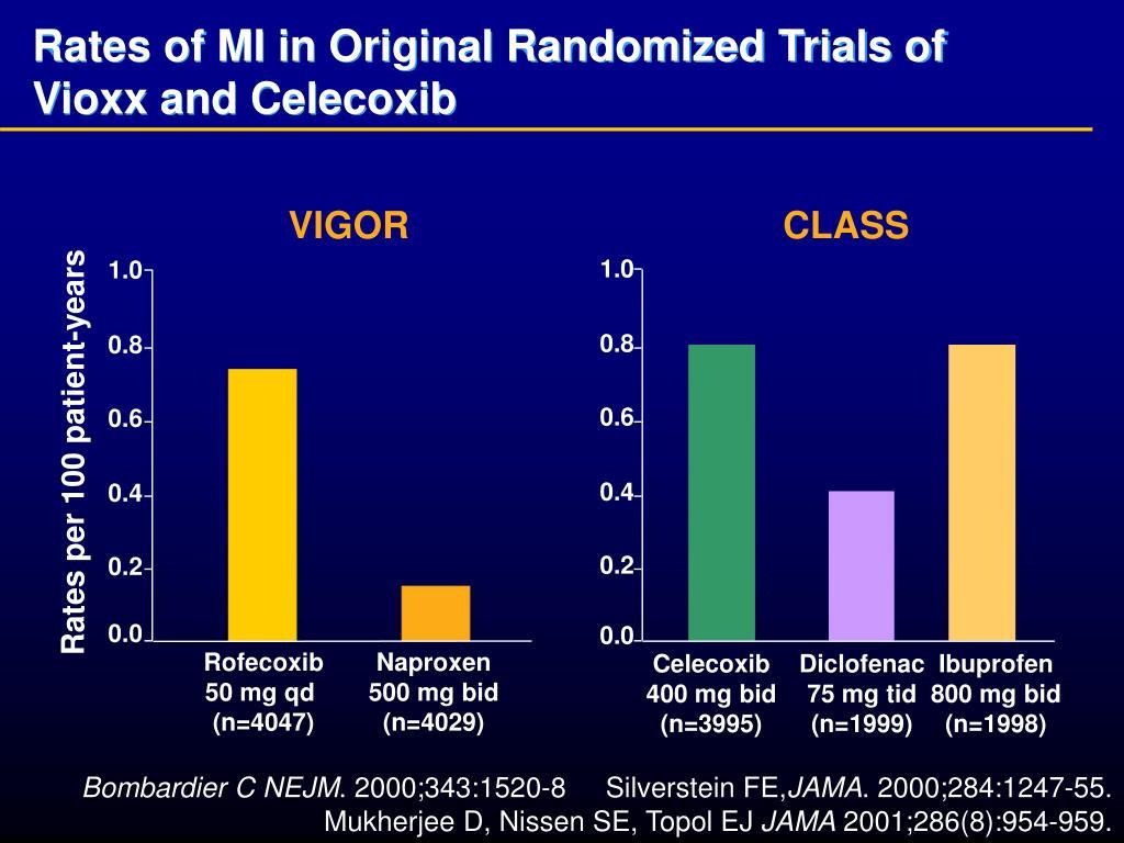 Rates of MI in Original Randomized Trials of Vioxx and Celecoxib