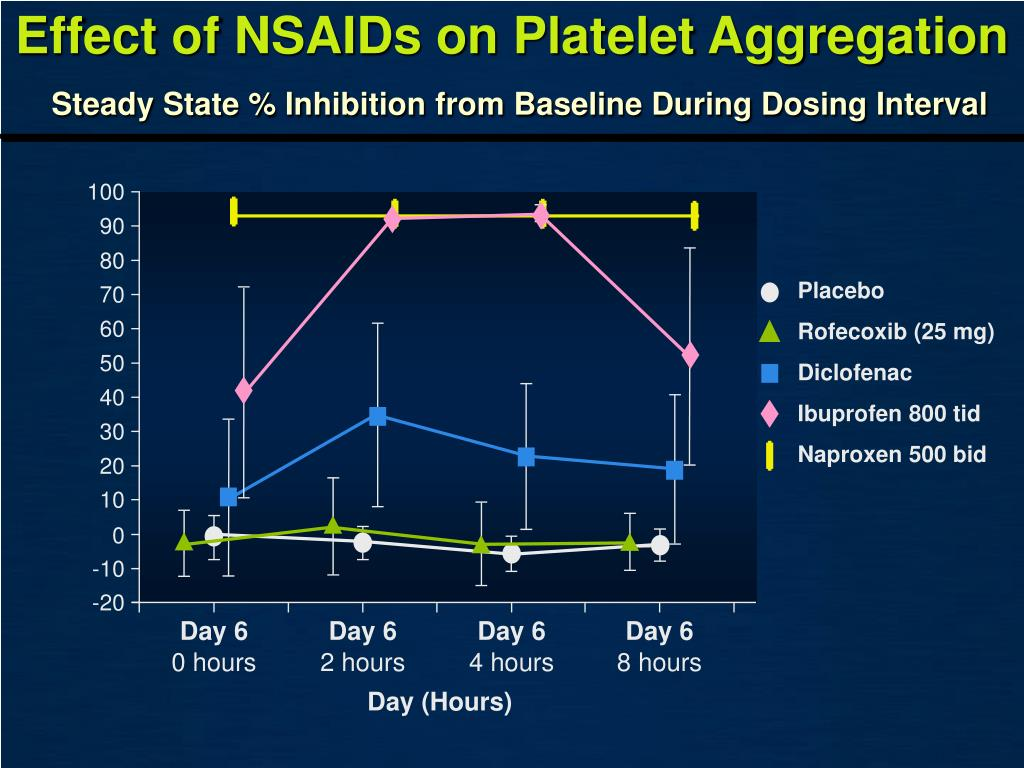 Effect of NSAIDs on Platelet Aggregation