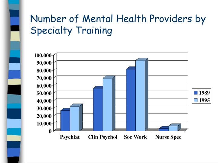 Number of Mental Health Providers by Specialty Training