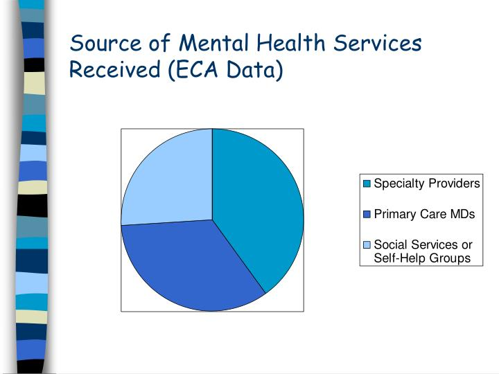 Source of Mental Health Services Received (ECA Data)