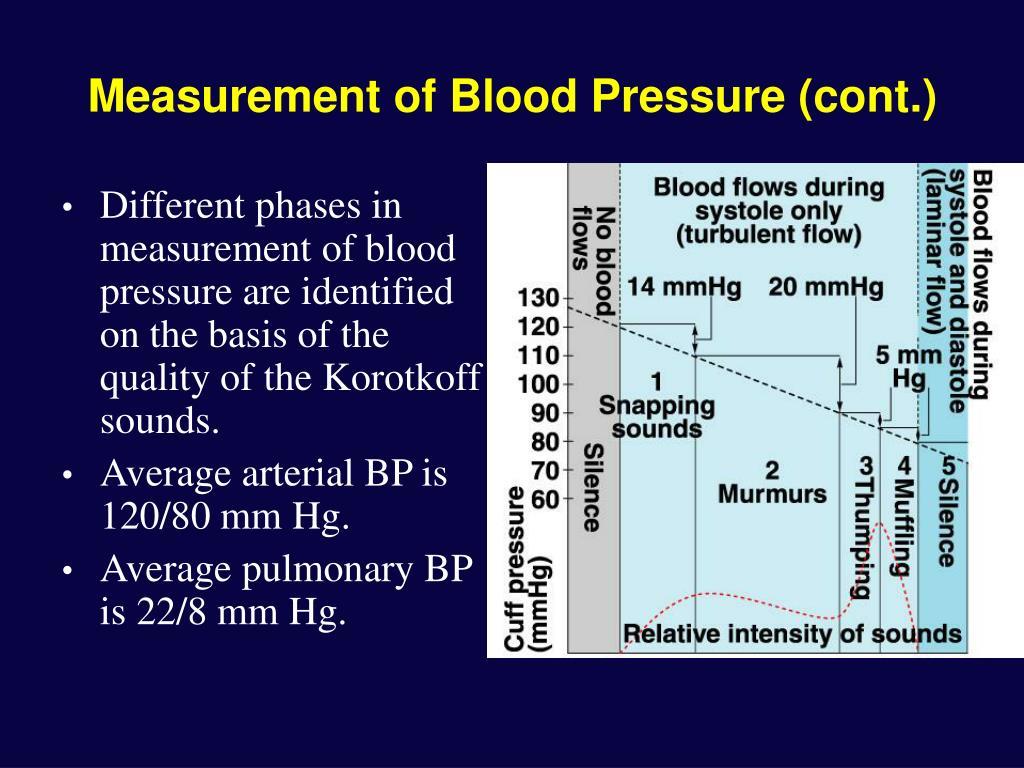 Measurement of Blood Pressure (cont.)
