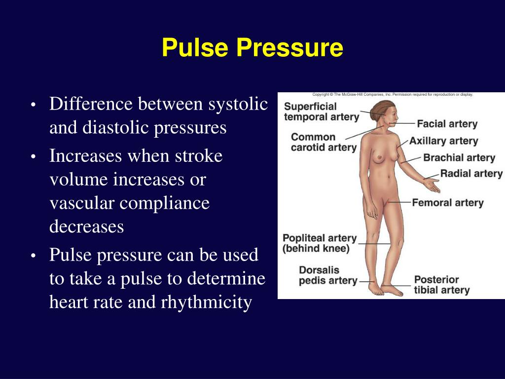 Pulse Pressure